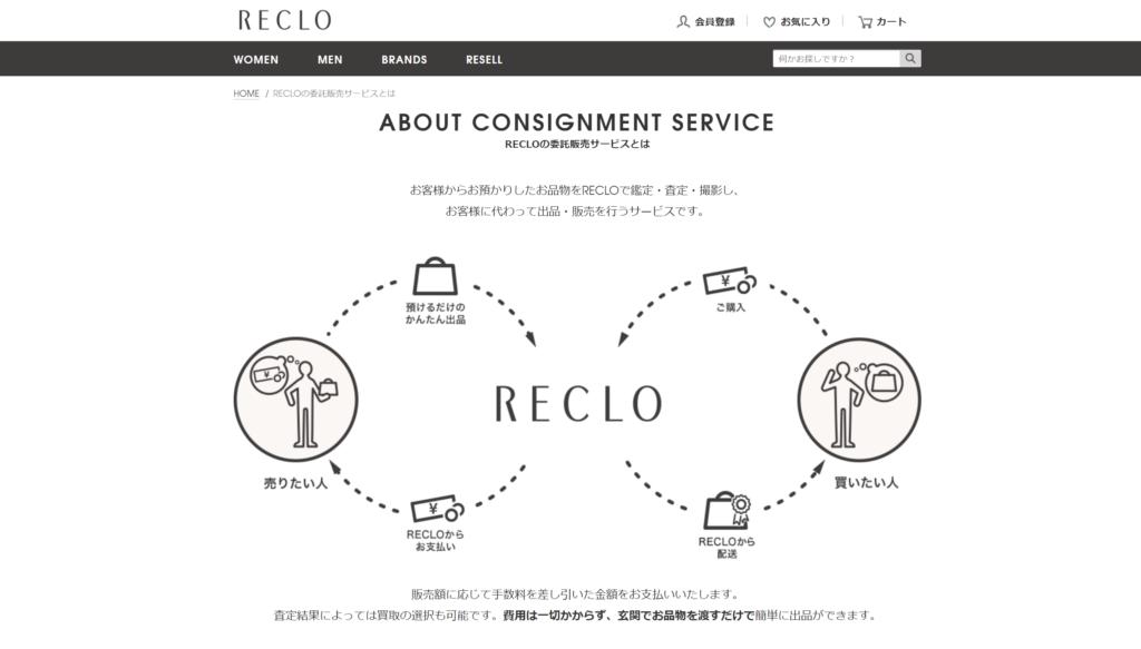 ブランド買取のRECLO(リクロ)