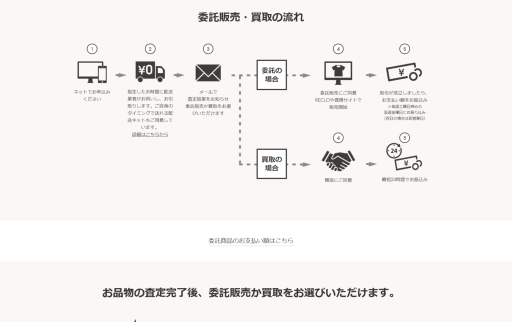 RECLO(リクロ)のブランド品の委託販売と買取の流れ