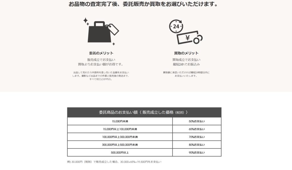 RECLO(リクロ)のブランド品委託販売の支払額(委託販売手数料)